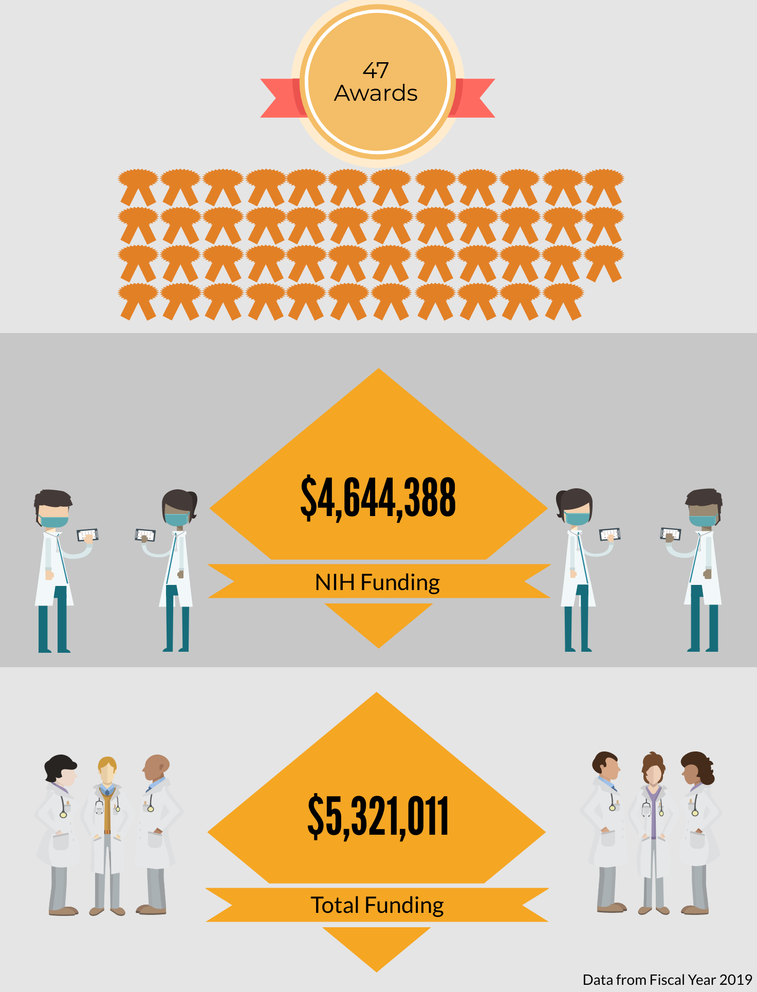 Funding Infographic